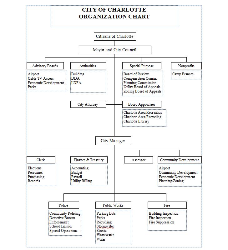 Organization Chart 111913